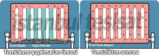 temizleme yapılan radyatör